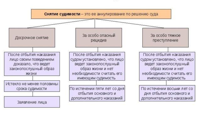 как погасить судимость в россии